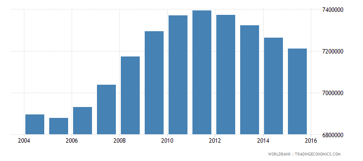 mexico population ages 13 19 male wb data