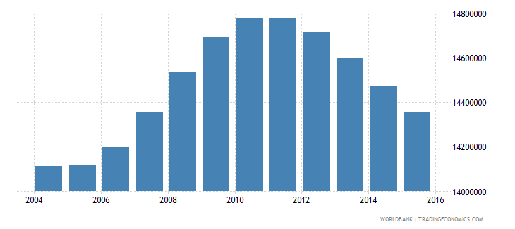 mexico population ages 13 19 total wb data
