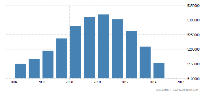 mexico population ages 14 18 female wb data