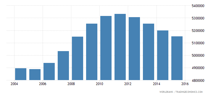 mexico population ages 14 18 male wb data