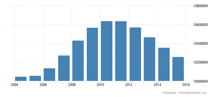 mexico population ages 14 18 total wb data