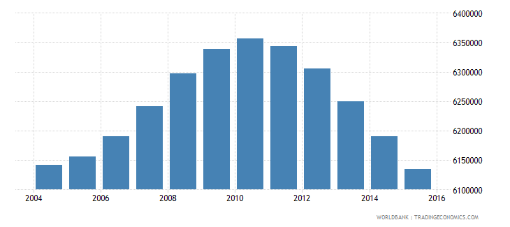 mexico population ages 14 19 female wb data