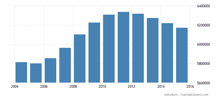 mexico population ages 14 19 male wb data