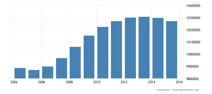 mexico population ages 15 24 female wb data