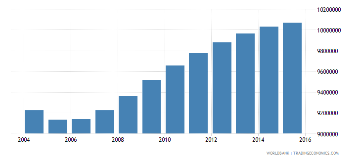 mexico population ages 15 24 male wb data