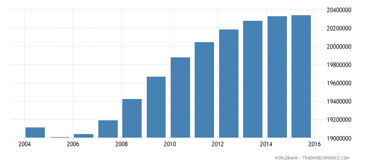 mexico population ages 15 24 total wb data