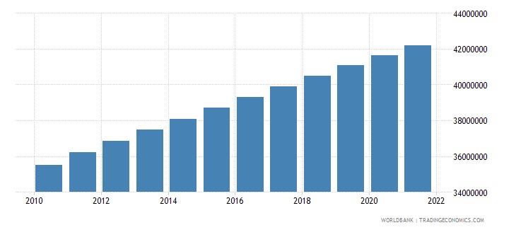mexico population ages 15 64 male wb data