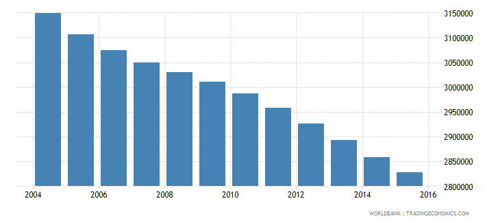mexico population ages 3 5 female wb data