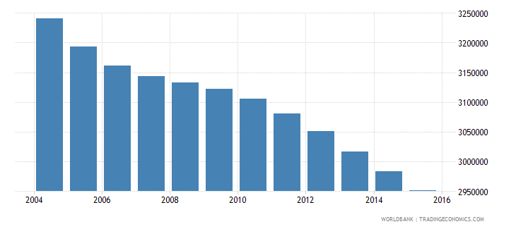 mexico population ages 3 5 male wb data