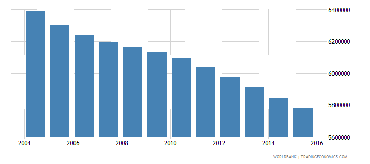 mexico population ages 3 5 total wb data