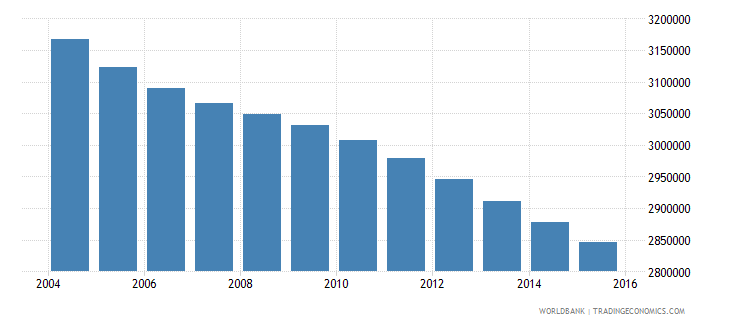 mexico population ages 4 6 female wb data