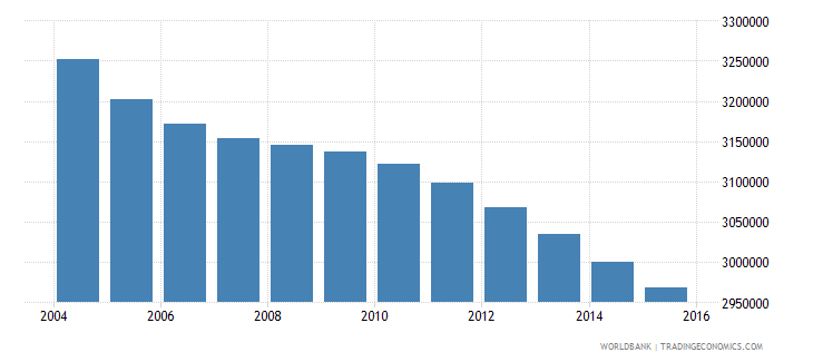 mexico population ages 4 6 male wb data