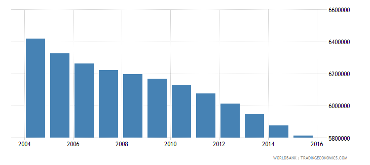 mexico population ages 4 6 total wb data