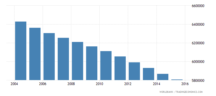 mexico population ages 5 10 female wb data