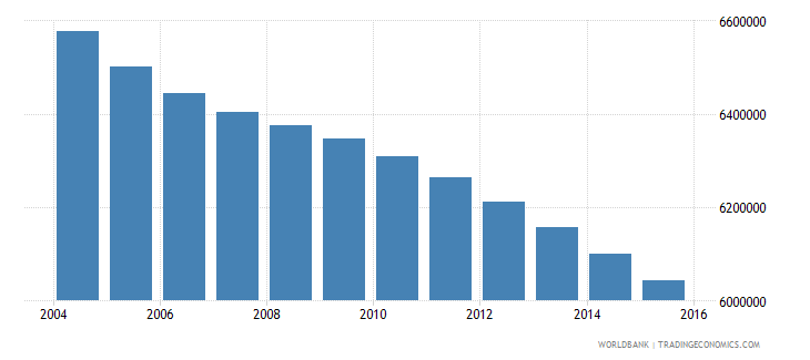 mexico population ages 5 10 male wb data