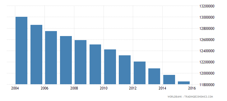 mexico population ages 5 10 total wb data