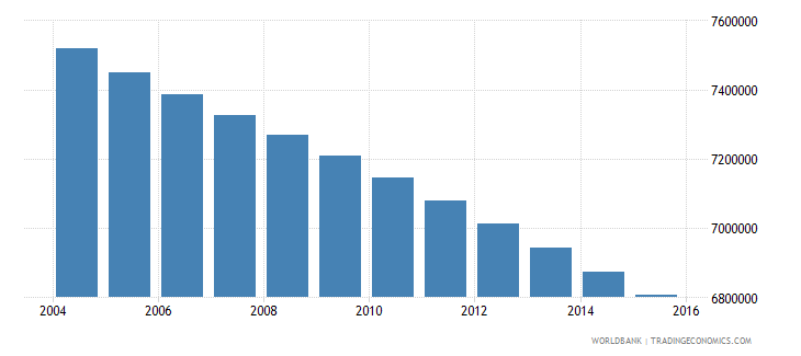 mexico population ages 5 11 female wb data