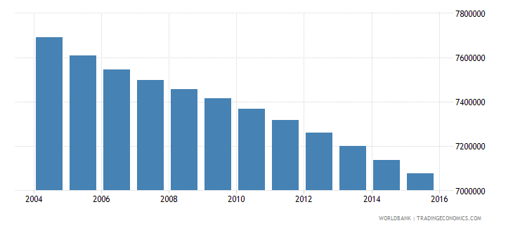 mexico population ages 5 11 male wb data