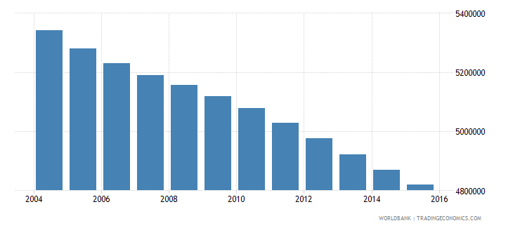 mexico population ages 5 9 female wb data
