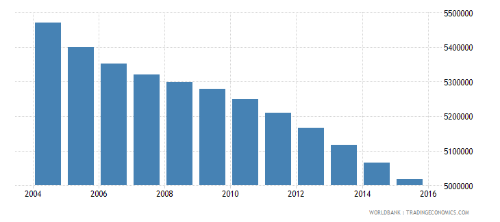 mexico population ages 5 9 male wb data