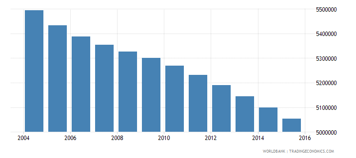 mexico population ages 6 10 male wb data