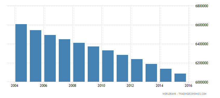 mexico population ages 6 11 male wb data