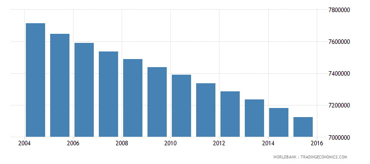mexico population ages 6 12 male wb data