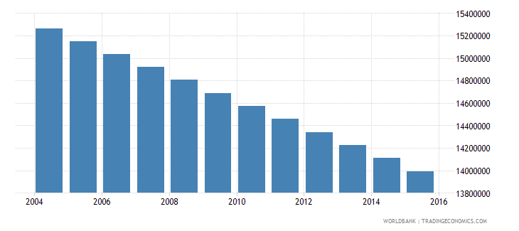 mexico population ages 6 12 total wb data
