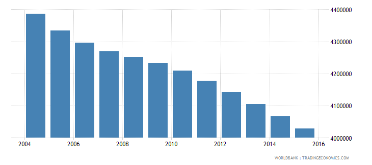 mexico population ages 6 9 male wb data