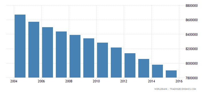 mexico population ages 6 9 total wb data