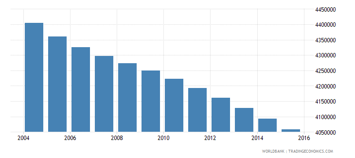 mexico population ages 7 10 male wb data