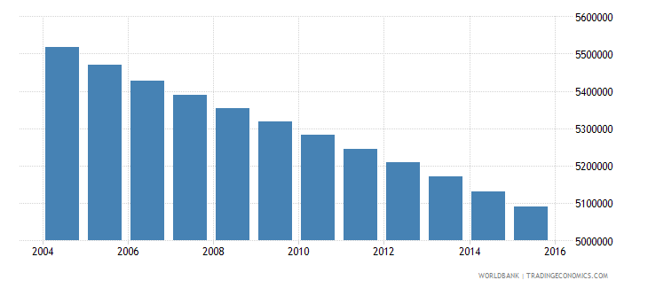 mexico population ages 7 11 male wb data