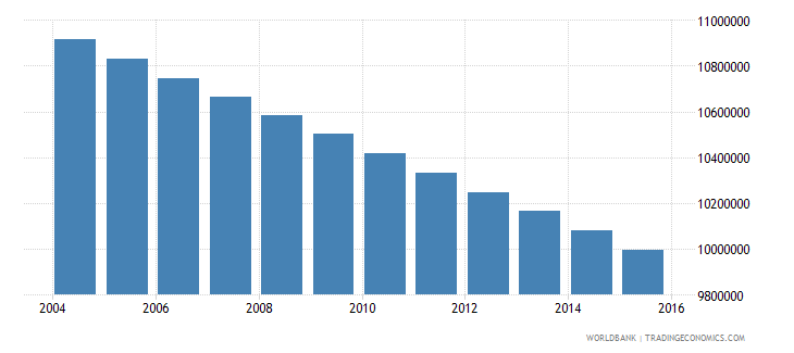 mexico population ages 7 11 total wb data