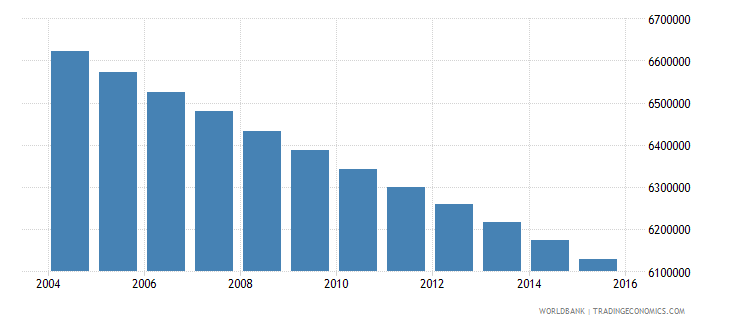 mexico population ages 7 12 male wb data