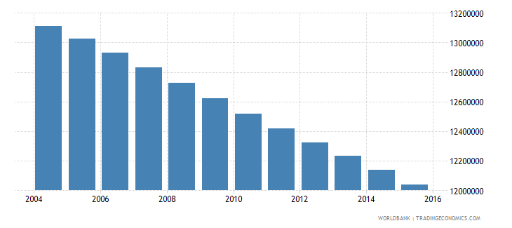 mexico population ages 7 12 total wb data