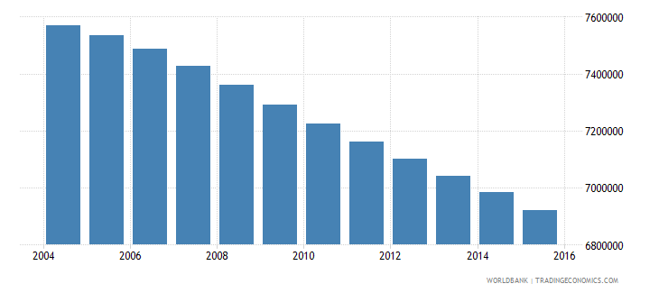 mexico population ages 7 13 female wb data