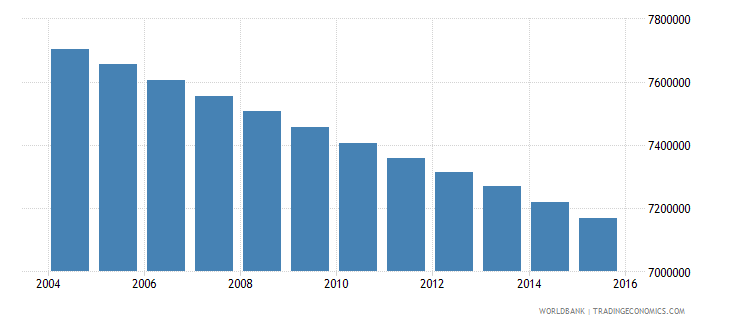 mexico population ages 7 13 male wb data