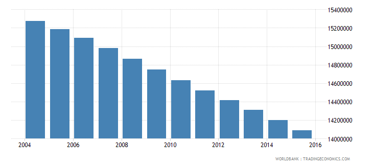 mexico population ages 7 13 total wb data