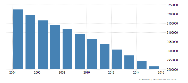 mexico population ages 7 9 female wb data