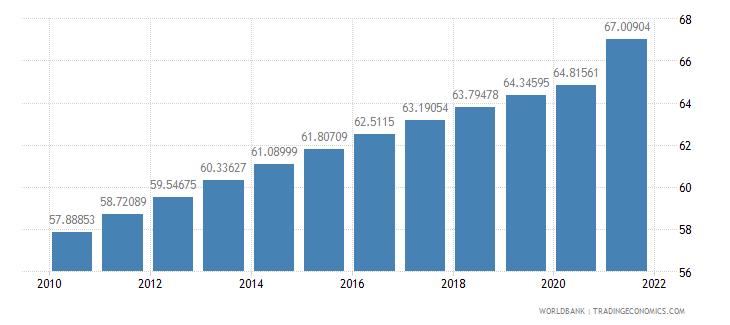 mexico population density people per sq km wb data