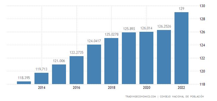 Mexico Population
