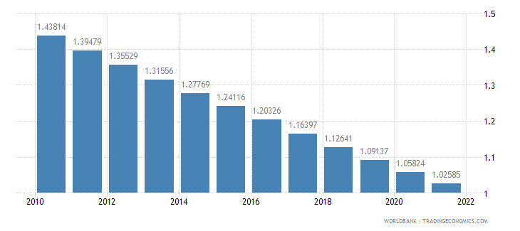 mexico population growth annual percent wb data