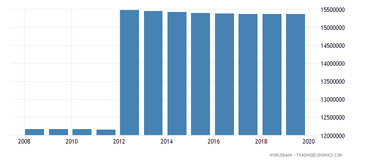 mexico population of compulsory school age female number wb data