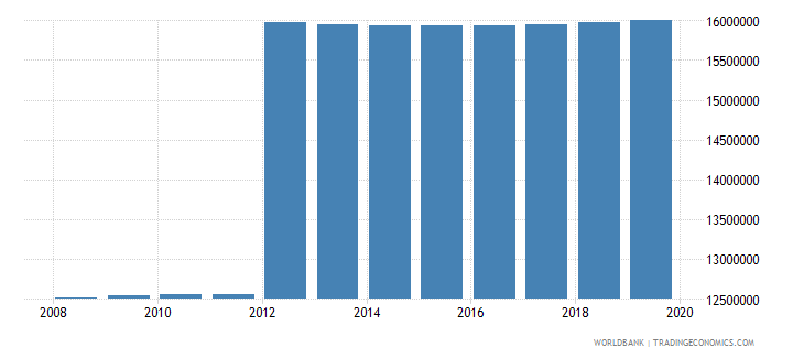 mexico population of compulsory school age male number wb data
