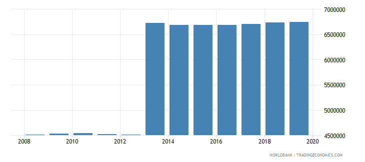 mexico population of the official age for pre primary education both sexes number wb data