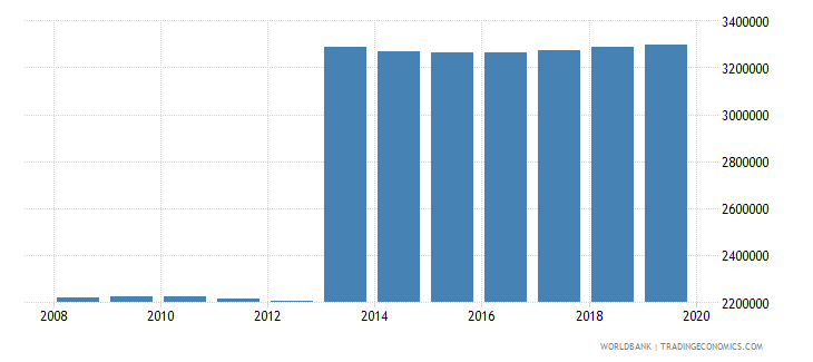 mexico population of the official age for pre primary education female number wb data
