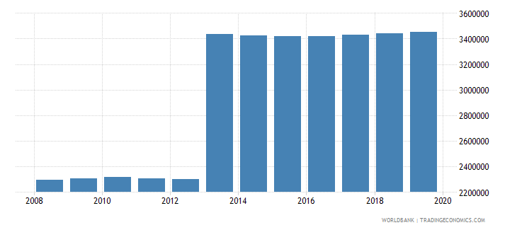 mexico population of the official age for pre primary education male number wb data