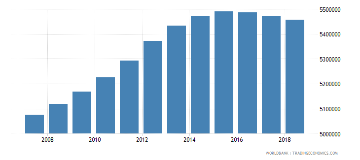 mexico population of the official age for tertiary education female number wb data