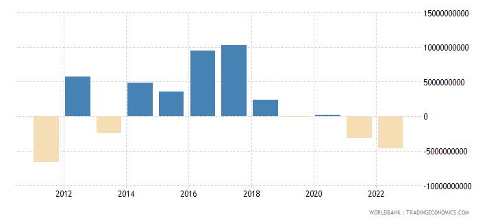 mexico portfolio equity net inflows bop us dollar wb data