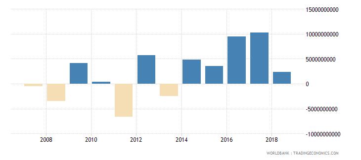 mexico portfolio investment equity drs us dollar wb data